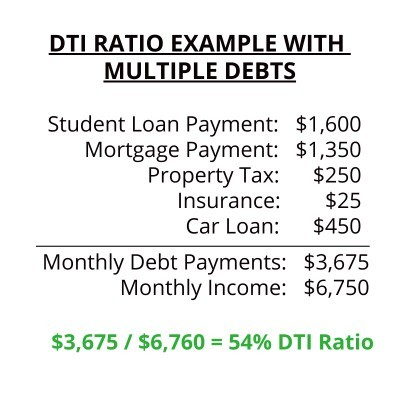 Buying A House With Student Loan Debt Example DTI Ratio With Other Debt