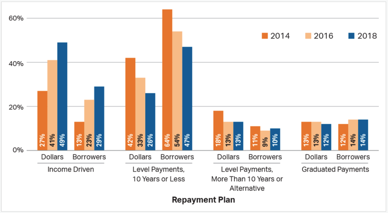 Income Based Repayment Plans Are the Fastest growing plans in the industry