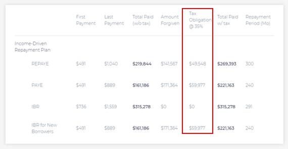 Income Based Repayment Estimated Taxes