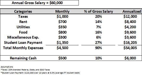 DPT School Rankings & DPT Student Loans